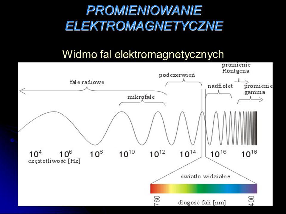 PROMIENIOWANIE ELEKTROMAGNETYCZNE Widmo fal elektromagnetycznych