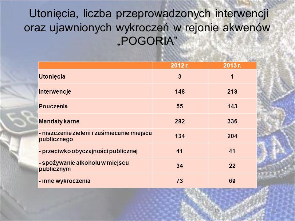 13 Utonięcia, liczba przeprowadzonych interwencji oraz ujawnionych wykroczeń w rejonie akwenów POGORIA 2012 r.2013 r.