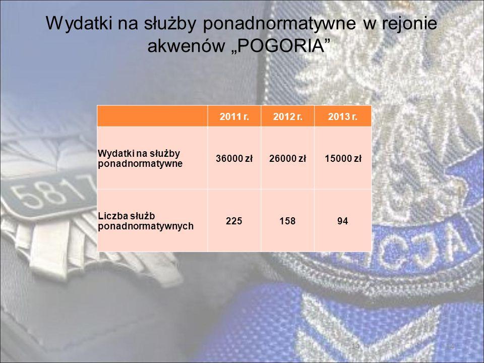 14 Wydatki na służby ponadnormatywne w rejonie akwenów POGORIA 2011 r.2012 r.2013 r.