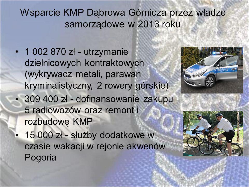 15 Wsparcie KMP Dąbrowa Górnicza przez władze samorządowe w 2013 roku 15 1 002 870 zł - utrzymanie dzielnicowych kontraktowych (wykrywacz metali, parawan kryminalistyczny, 2 rowery górskie) 309 400 zł - dofinansowanie zakupu 5 radiowozów oraz remont i rozbudowę KMP 15 000 zł - służby dodatkowe w czasie wakacji w rejonie akwenów Pogoria