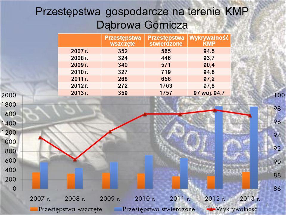 7 Zestawienie wybranych zdarzeń drogowych na terenie KMP Dąbrowa Górnicza 2011 r.2012 r.2013 r.