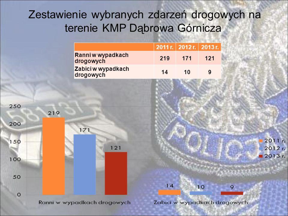 9 Wybrane czynności prewencyjne na terenie KMP Dąbrowa Górnicza 2011 r.2012 r.2013 r.