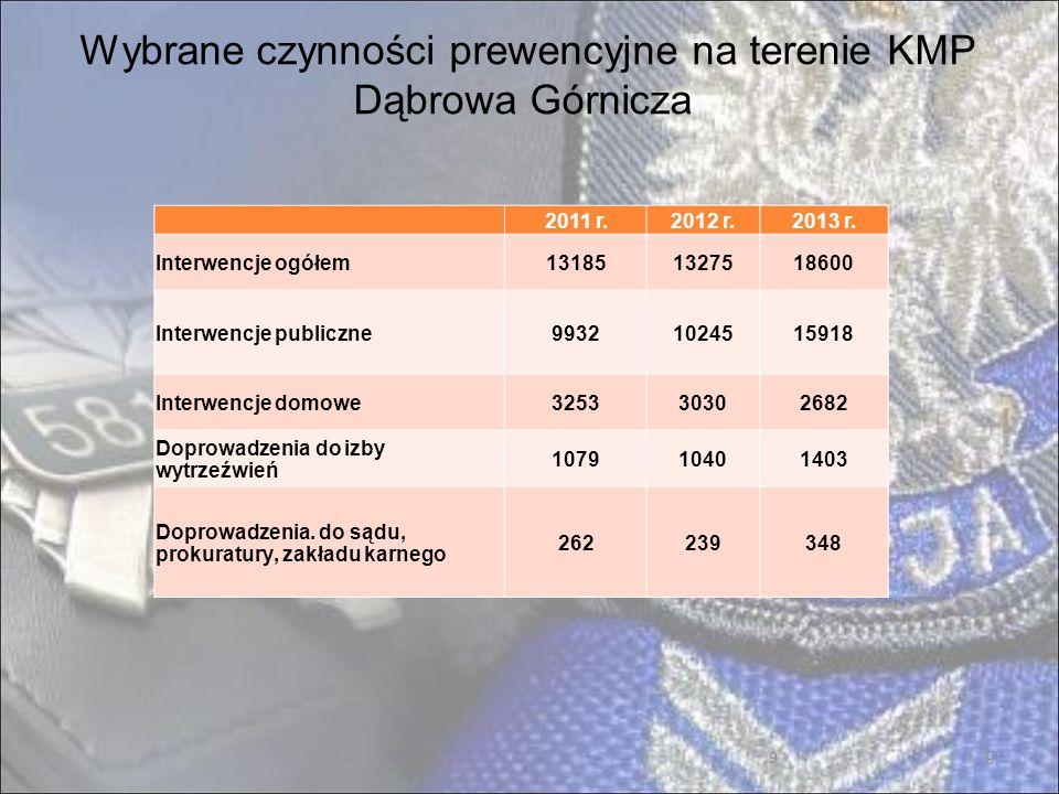 10 Zdarzenia w podziale na dzielnice miasta Dąbrowa Górnicza w 2013 roku 10