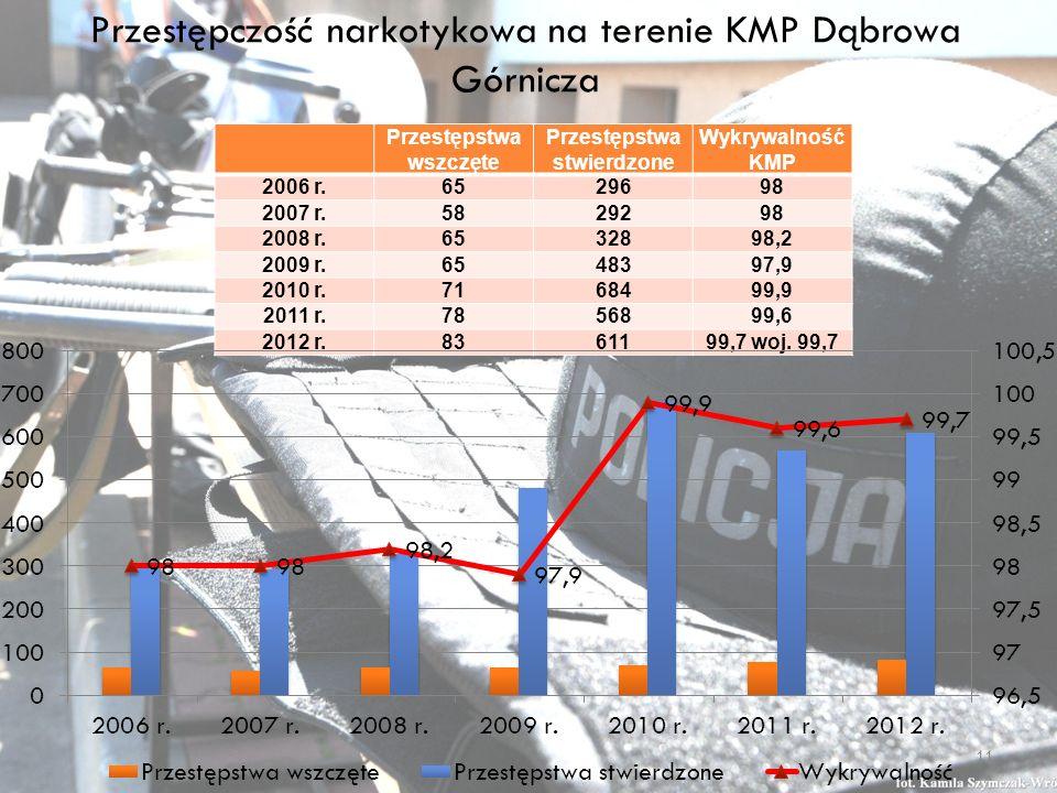 Przestępczość narkotykowa na terenie KMP Dąbrowa Górnicza Przestępstwa wszczęte Przestępstwa stwierdzone Wykrywalność KMP 2006 r.6529698 2007 r.5829298 2008 r.6532898,2 2009 r.6548397,9 2010 r.7168499,9 2011 r.7856899,6 2012 r.8361199,7 woj.