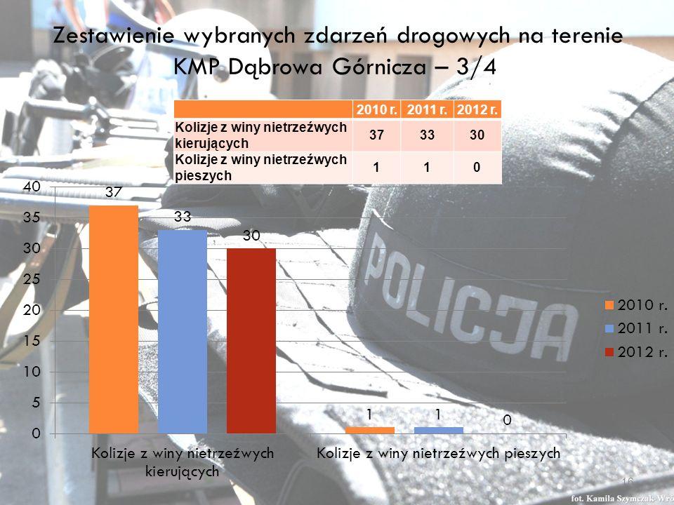 Zestawienie wybranych zdarzeń drogowych na terenie KMP Dąbrowa Górnicza – 3/4 2010 r.2011 r.2012 r.