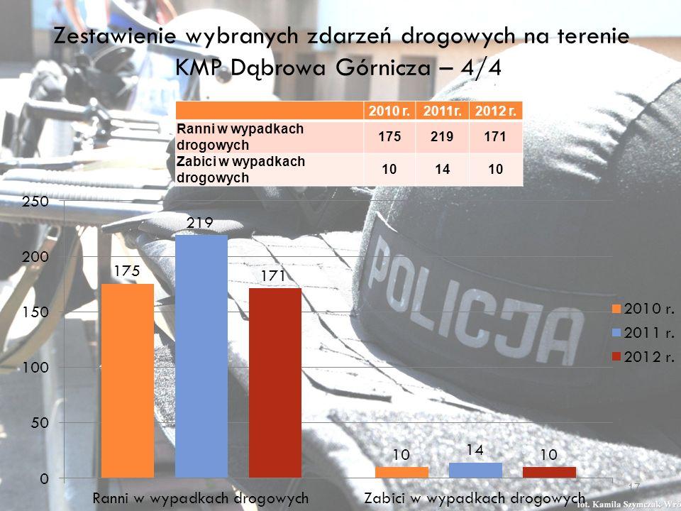 Zestawienie wybranych zdarzeń drogowych na terenie KMP Dąbrowa Górnicza – 4/4 2010 r.2011r.2012 r.