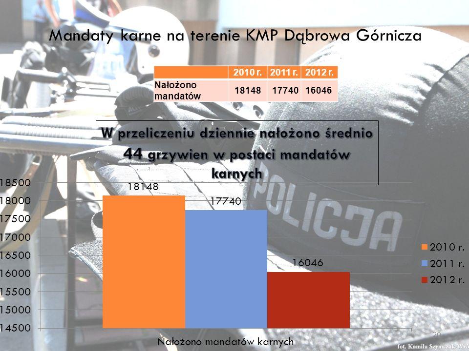 Mandaty karne na terenie KMP Dąbrowa Górnicza 2010 r.2011 r.2012 r.