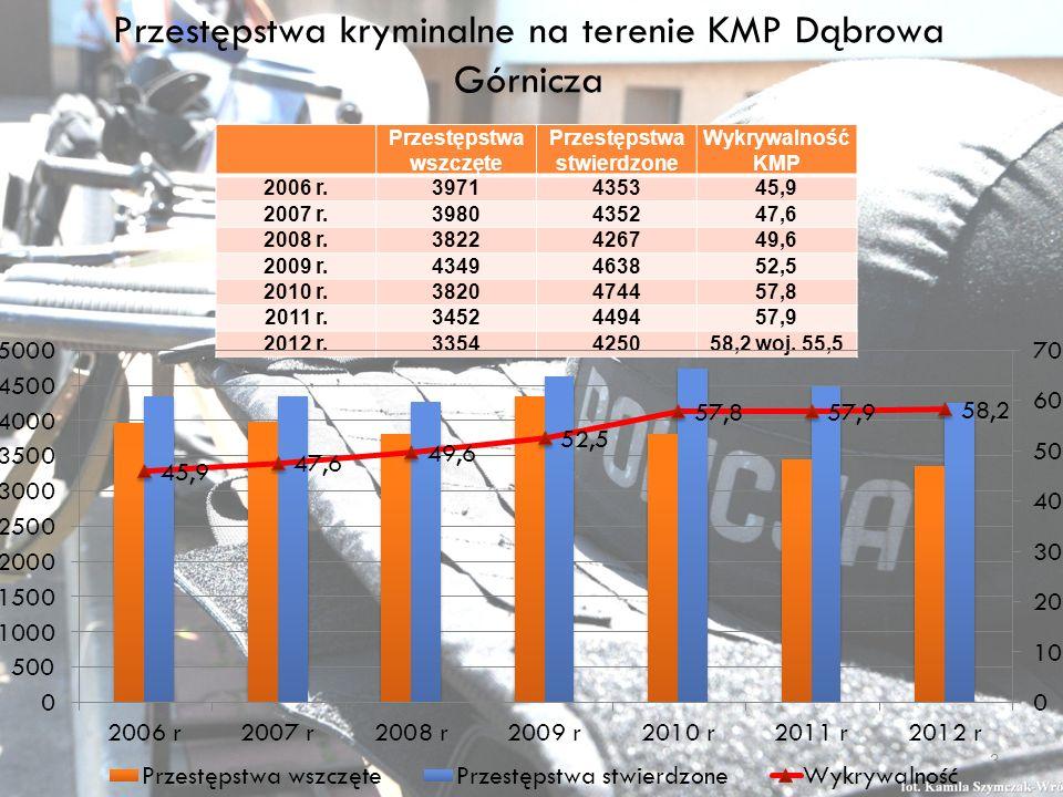 Zestawienie wybranych zdarzeń drogowych na terenie KMP Dąbrowa Górnicza – 1/4 2010 r.2011 r.2012 r.