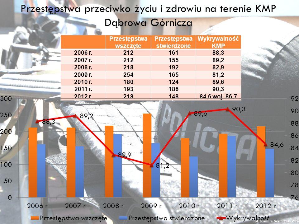 Zestawienie wybranych zdarzeń drogowych na terenie KMP Dąbrowa Górnicza – 2/4 2010 r.2011r.2012 r.