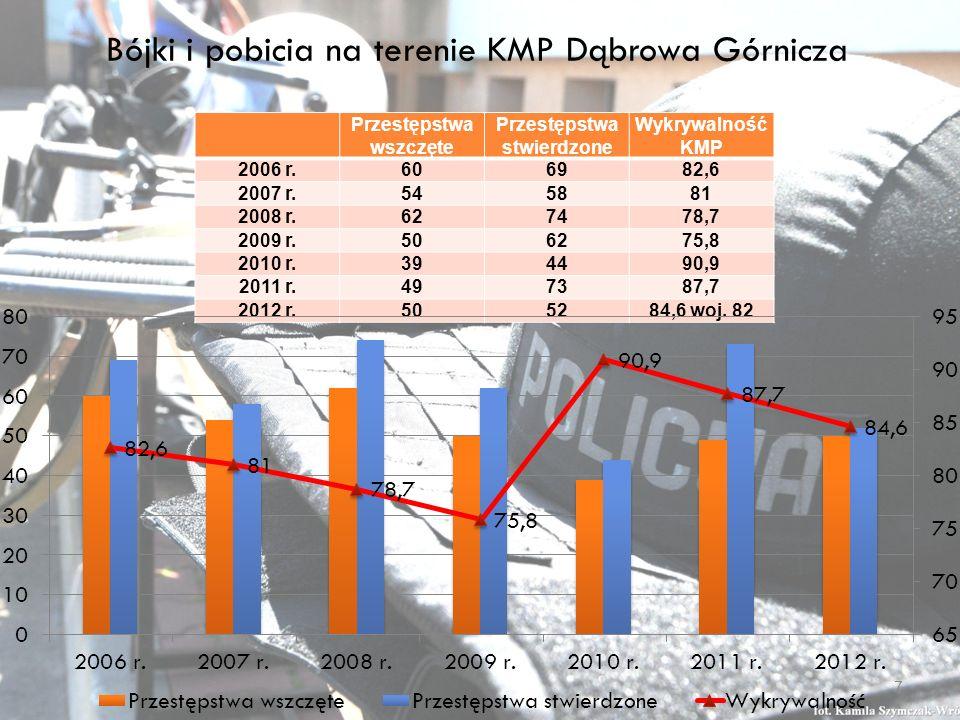 Bójki i pobicia na terenie KMP Dąbrowa Górnicza Przestępstwa wszczęte Przestępstwa stwierdzone Wykrywalność KMP 2006 r.606982,6 2007 r.545881 2008 r.627478,7 2009 r.506275,8 2010 r.394490,9 2011 r.497387,7 2012 r.505284,6 woj.