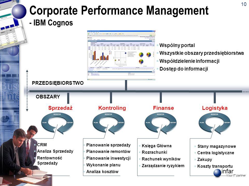 infar Your IT partner 10 Corporate Performance Management - IBM Cognos SprzedażKontrolingFinanseLogistyka PRZEDSIĘBIORSTWO OBSZARY CRM Analiza Sprzeda