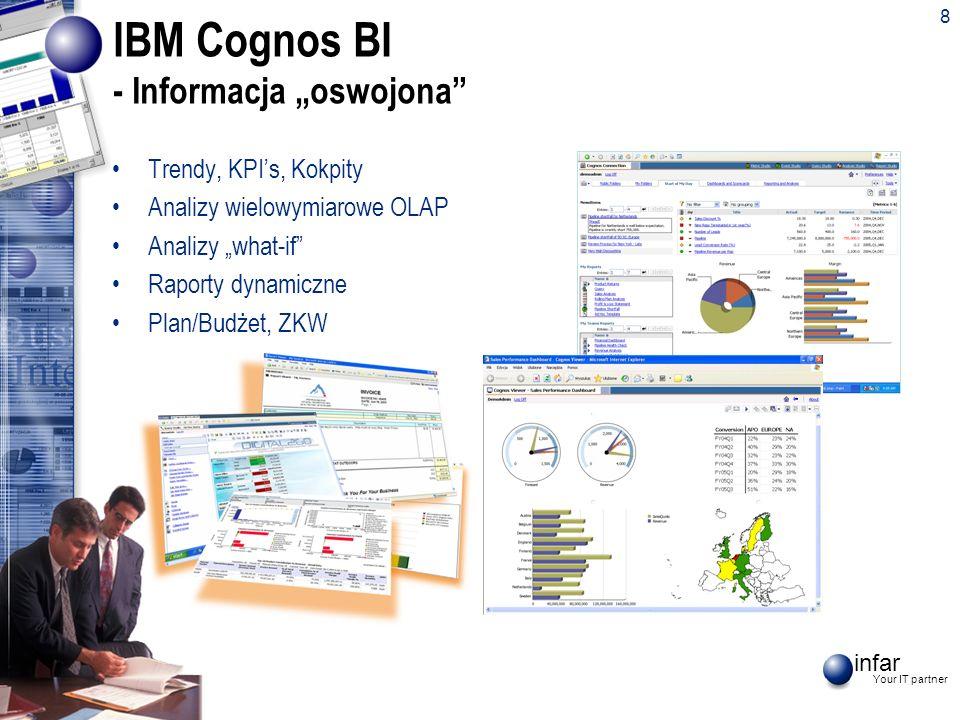 infar Your IT partner IBM Cognos BI - Informacja oswojona Trendy, KPIs, Kokpity Analizy wielowymiarowe OLAP Analizy what-if Raporty dynamiczne Plan/Bu
