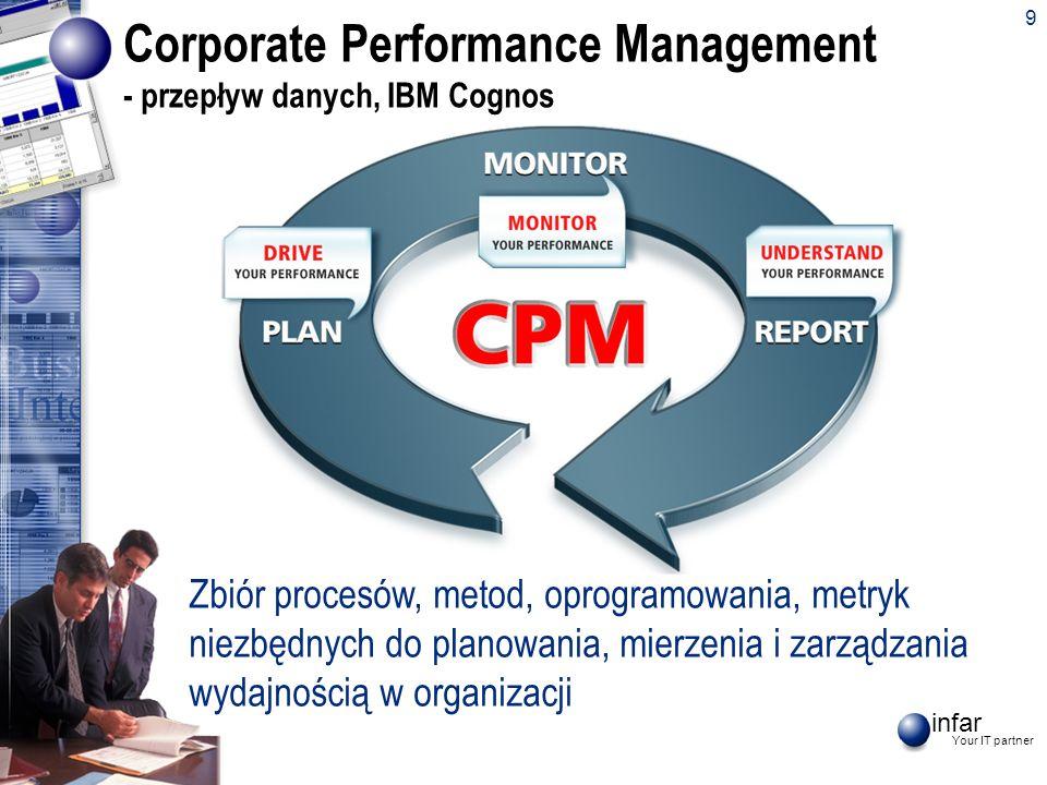 infar Your IT partner 10 Corporate Performance Management - IBM Cognos SprzedażKontrolingFinanseLogistyka PRZEDSIĘBIORSTWO OBSZARY CRM Analiza Sprzedaży Rentowność Sprzedaży Planowanie sprzedaży Planowanie remontów Planowanie inwestycji Wykonanie planu Analiza kosztów Księga Główna Rozrachunki Rachunek wyników Zarządzanie ryzykiem Wspólny portal Wszystkie obszary przedsiębiorstwa Współdzielenie informacji Dostęp do informacji Stany magazynowe Centra logistyczne Zakupy Koszty transportu