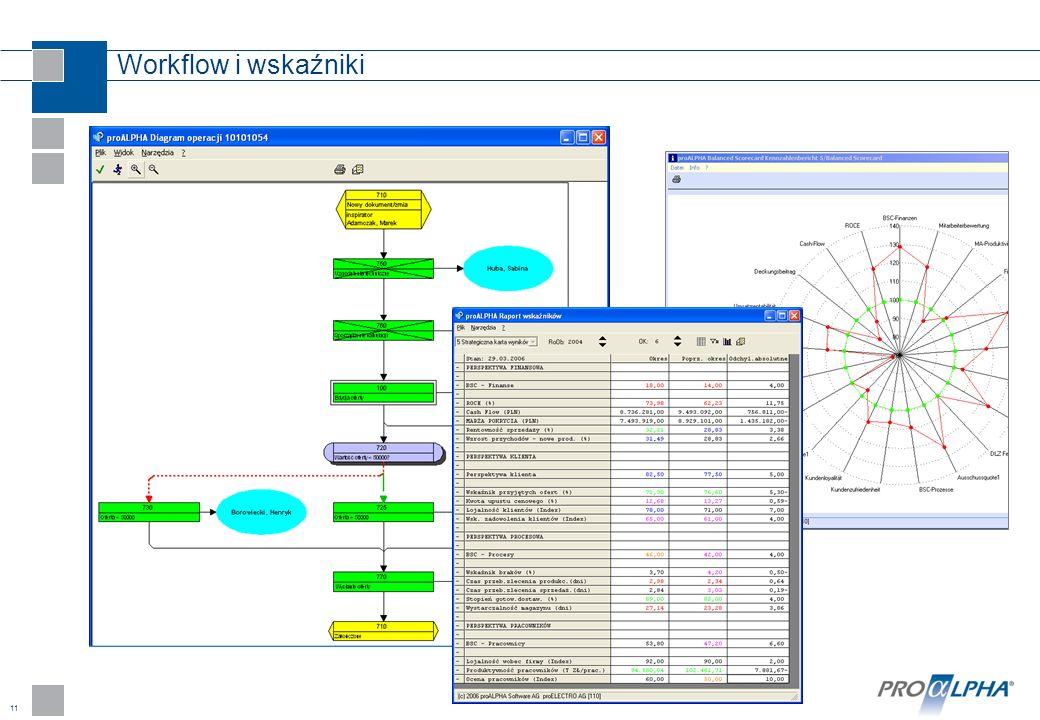 11 Workflow i wskaźniki