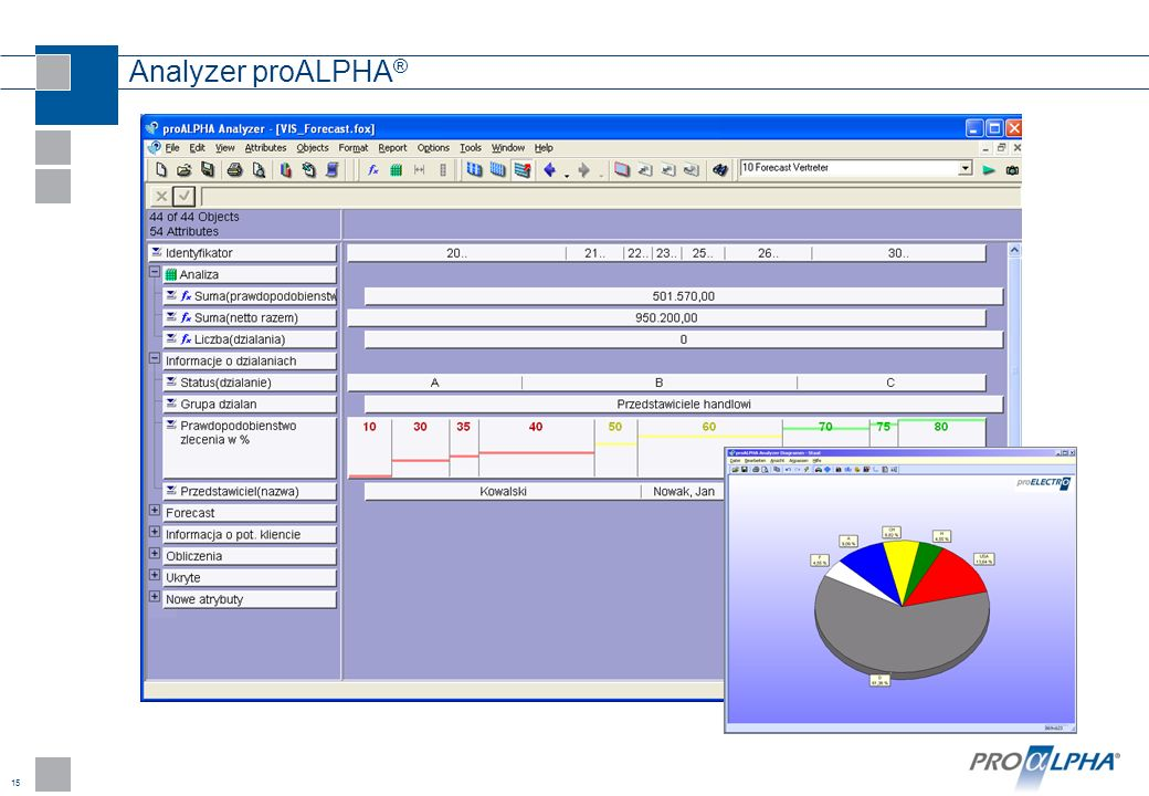 15 Analyzer proALPHA ®