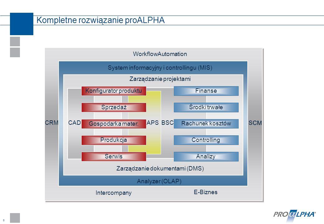 8 Kompletne rozwiązanie proALPHA Intercompany Zarządzanie dokumentami (DMS) Finanse Środki trwałe Rachunek kosztów Controlling Analizy Sprzedaż Gospod