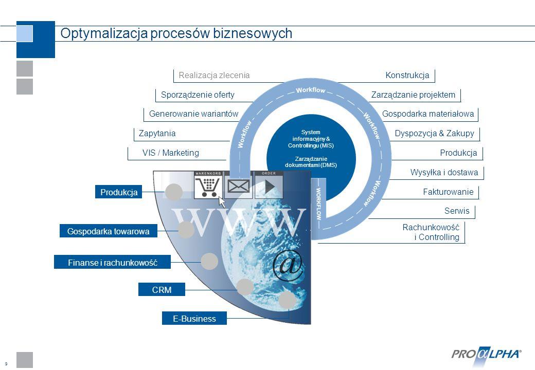 9 Optymalizacja procesów biznesowych Konstrukcja Zarządzanie projektem Gospodarka materiałowa Dyspozycja & Zakupy Produkcja Wysyłka i dostawa Fakturow