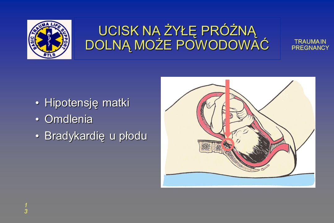 TRAUMA IN PREGNANCY 1313 UCISK NA ŻYŁĘ PRÓŻNĄ DOLNĄ MOŻE POWODOWAĆ Hipotensję matki Hipotensję matki Omdlenia Omdlenia Bradykardię u płodu Bradykardię u płodu