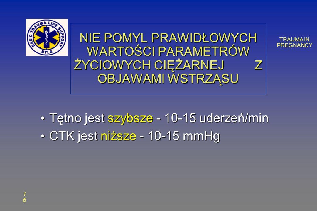 TRAUMA IN PREGNANCY 1616 NIE POMYL PRAWIDŁOWYCH WARTOŚCI PARAMETRÓW ŻYCIOWYCH CIĘŻARNEJ Z OBJAWAMI WSTRZĄSU Tętno jest szybsze - 10-15 uderzeń/min Tętno jest szybsze - 10-15 uderzeń/min CTK jest niższe - 10-15 mmHg CTK jest niższe - 10-15 mmHg