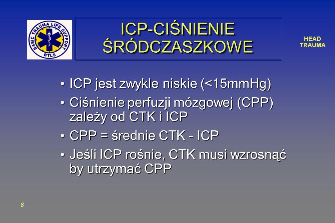 HEAD TRAUMA 8 ICP-CIŚNIENIE ŚRÓDCZASZKOWE ICP jest zwykle niskie (<15mmHg) ICP jest zwykle niskie (<15mmHg) Ciśnienie perfuzji mózgowej (CPP) zależy od CTK i ICP Ciśnienie perfuzji mózgowej (CPP) zależy od CTK i ICP CPP = średnie CTK - ICP CPP = średnie CTK - ICP Jeśli ICP rośnie, CTK musi wzrosnąć by utrzymać CPP Jeśli ICP rośnie, CTK musi wzrosnąć by utrzymać CPP