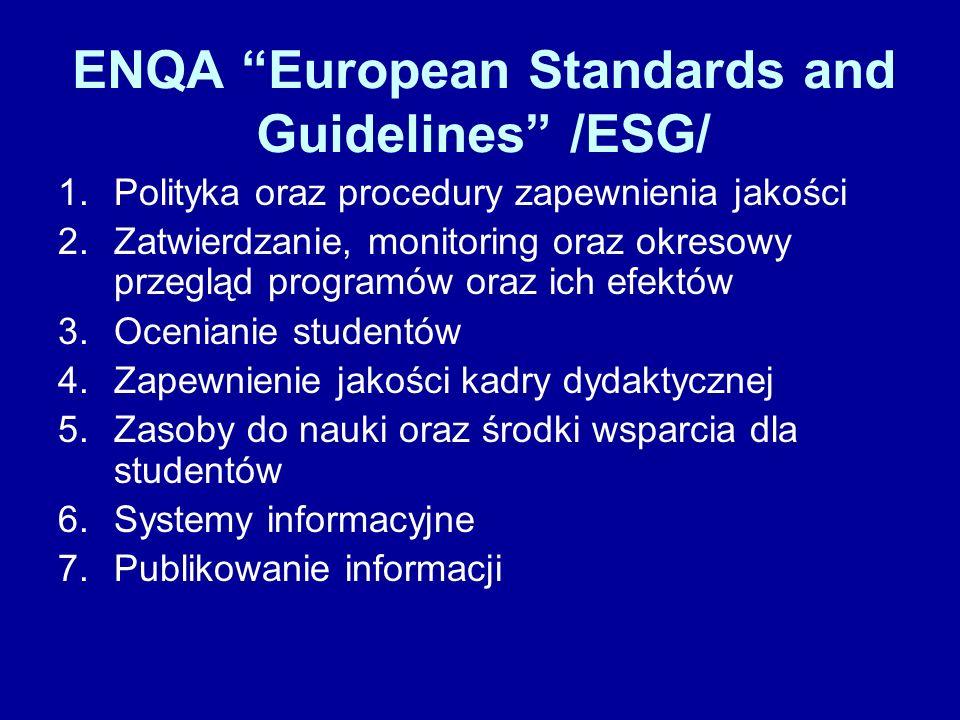 ENQA European Standards and Guidelines /ESG/ 1.Polityka oraz procedury zapewnienia jakości 2.Zatwierdzanie, monitoring oraz okresowy przegląd programów oraz ich efektów 3.Ocenianie studentów 4.Zapewnienie jakości kadry dydaktycznej 5.Zasoby do nauki oraz środki wsparcia dla studentów 6.Systemy informacyjne 7.Publikowanie informacji