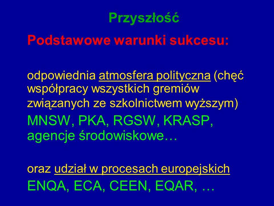 Przyszłość Podstawowe warunki sukcesu: odpowiednia atmosfera polityczna (chęć współpracy wszystkich gremiów związanych ze szkolnictwem wyższym) MNSW, PKA, RGSW, KRASP, agencje środowiskowe… oraz udział w procesach europejskich ENQA, ECA, CEEN, EQAR, …