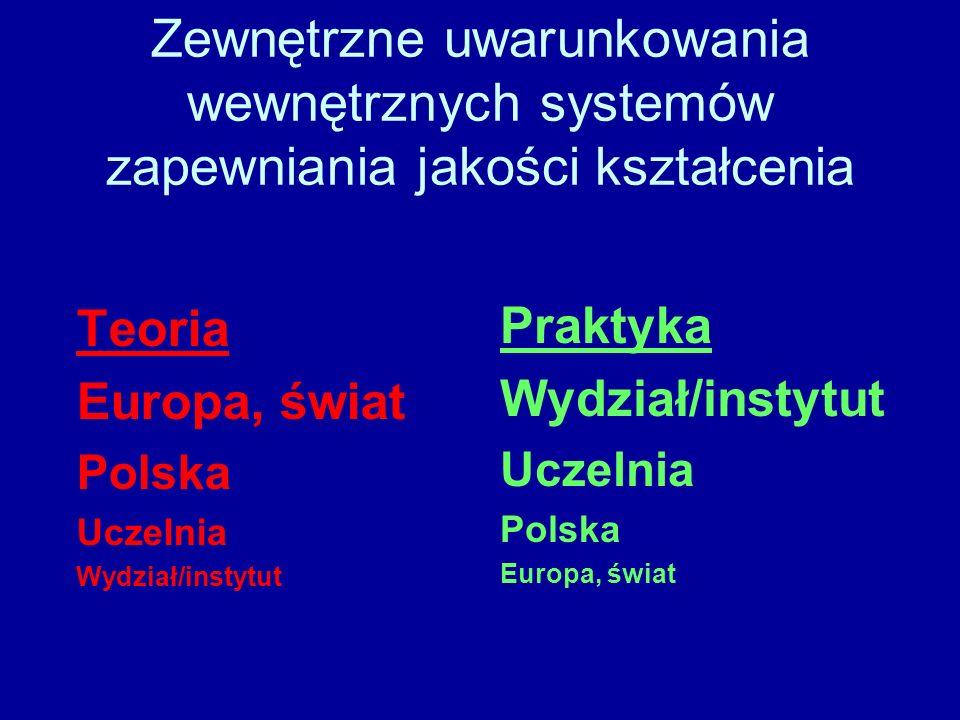 Zewnętrzne uwarunkowania wewnętrznych systemów zapewniania jakości kształcenia Teoria Europa, świat Polska Uczelnia Wydział/instytut Praktyka Wydział/instytut Uczelnia Polska Europa, świat