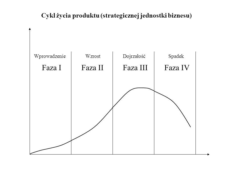Faza I Wprowadzenie Faza II Wzrost Faza III Dojrzałość Faza IV Spadek