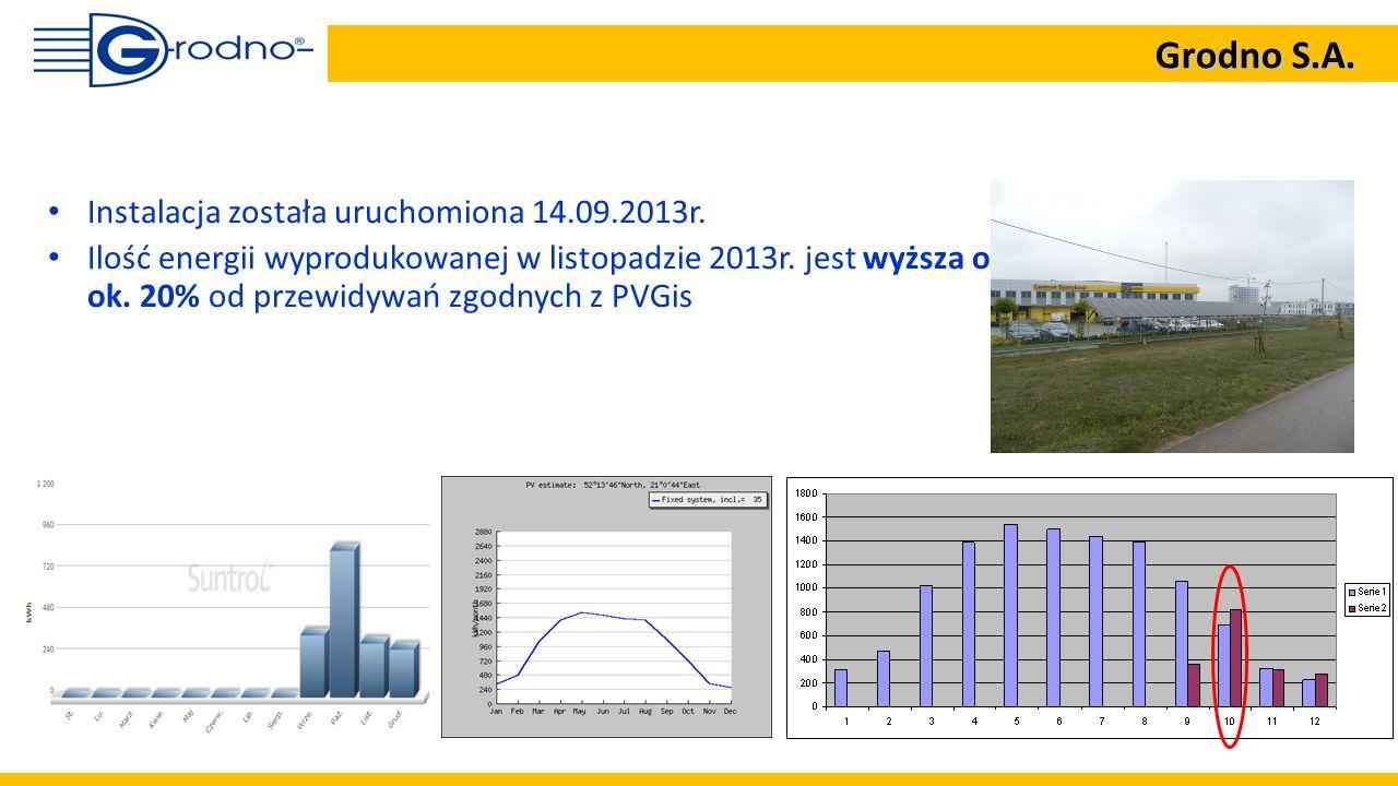 Instalacja została uruchomiona 14.09.2013r. Ilość energii wyprodukowanej w listopadzie 2013r. jest wyższa o ok. 20% od przewidywań zgodnych z PVGis Gr