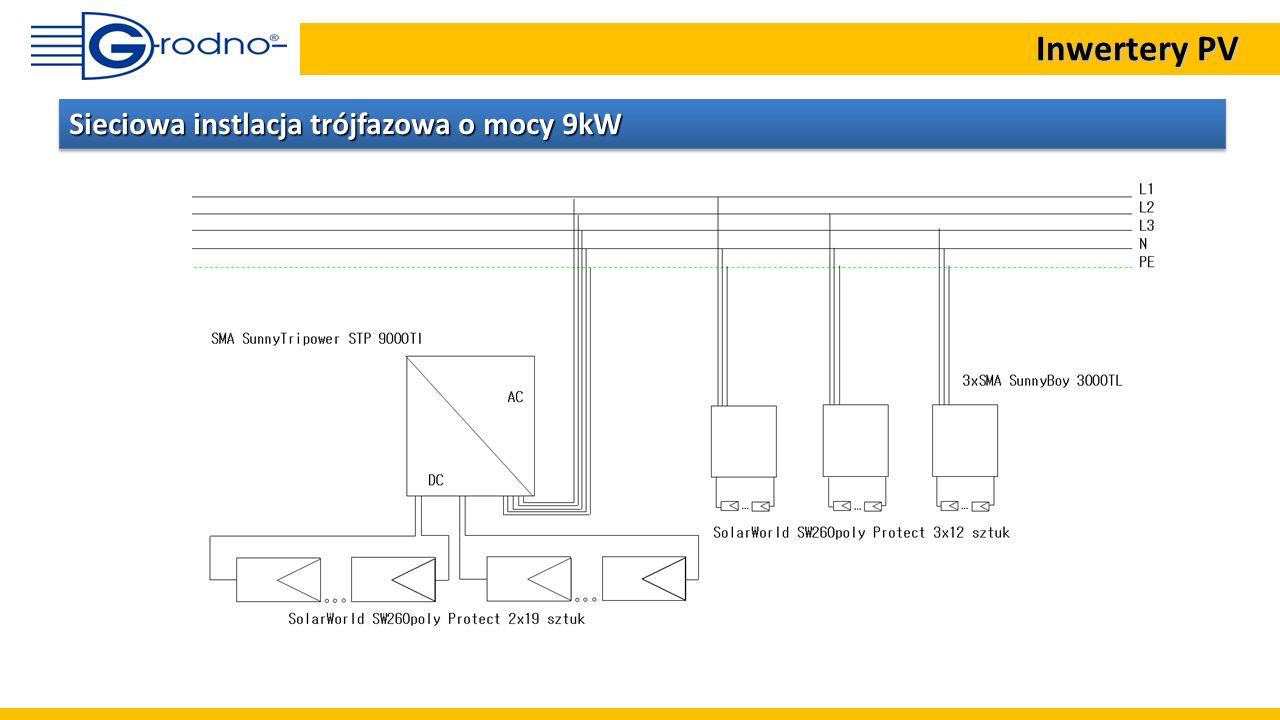 Panele fotowoltaiczne Sieć wewnętrzna Falownik wyspowy Falownik sieciowy System nie połączony z publiczną siecią energetyczną off-grid Podstawowe koncepcje systemów PV Inwertery PV Inwertery PV