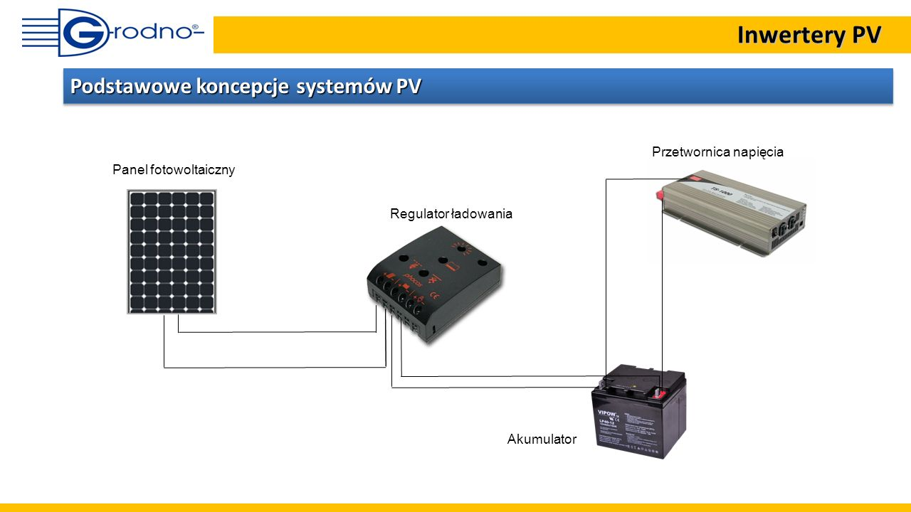 Panel fotowoltaiczny Akumulator Regulator ładowania Podstawowe koncepcje systemów PV Przetwornica napięcia Inwertery PV Inwertery PV