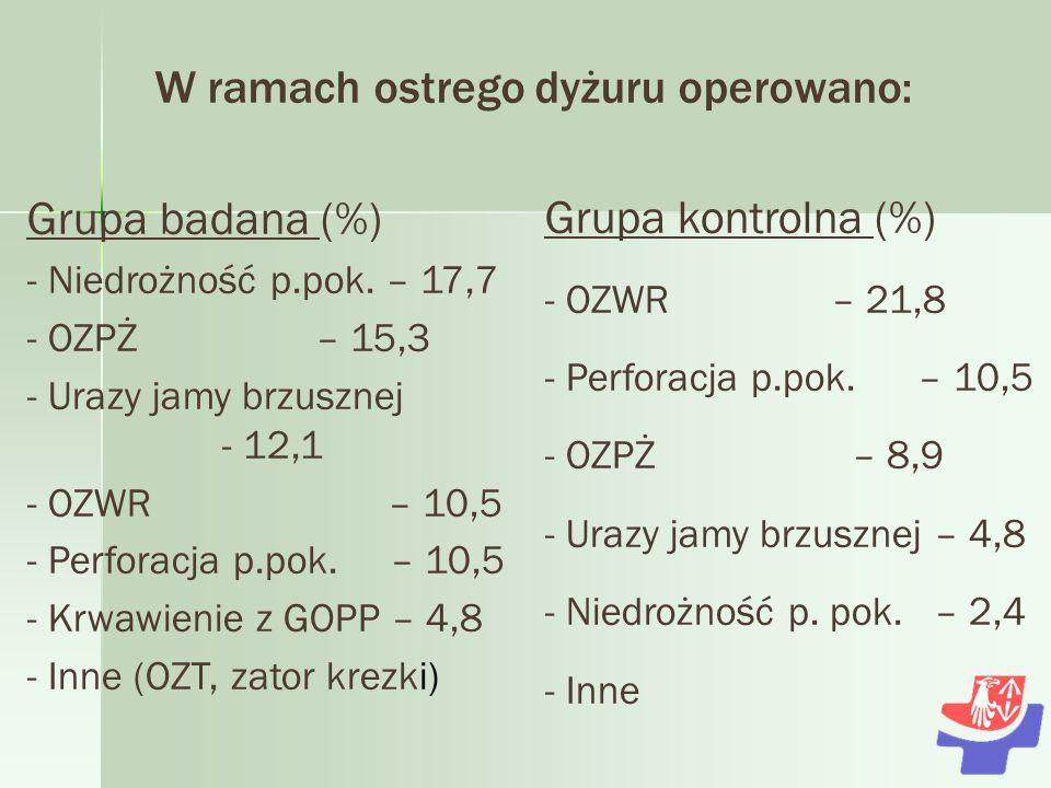 W ramach ostrego dyżuru operowano: Grupa badana (%) - Niedrożność p.pok.