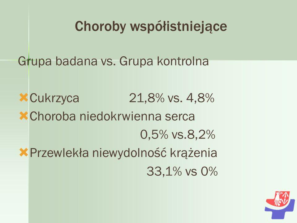 Choroby współistniejące Grupa badana vs.Grupa kontrolna Cukrzyca 21,8% vs.