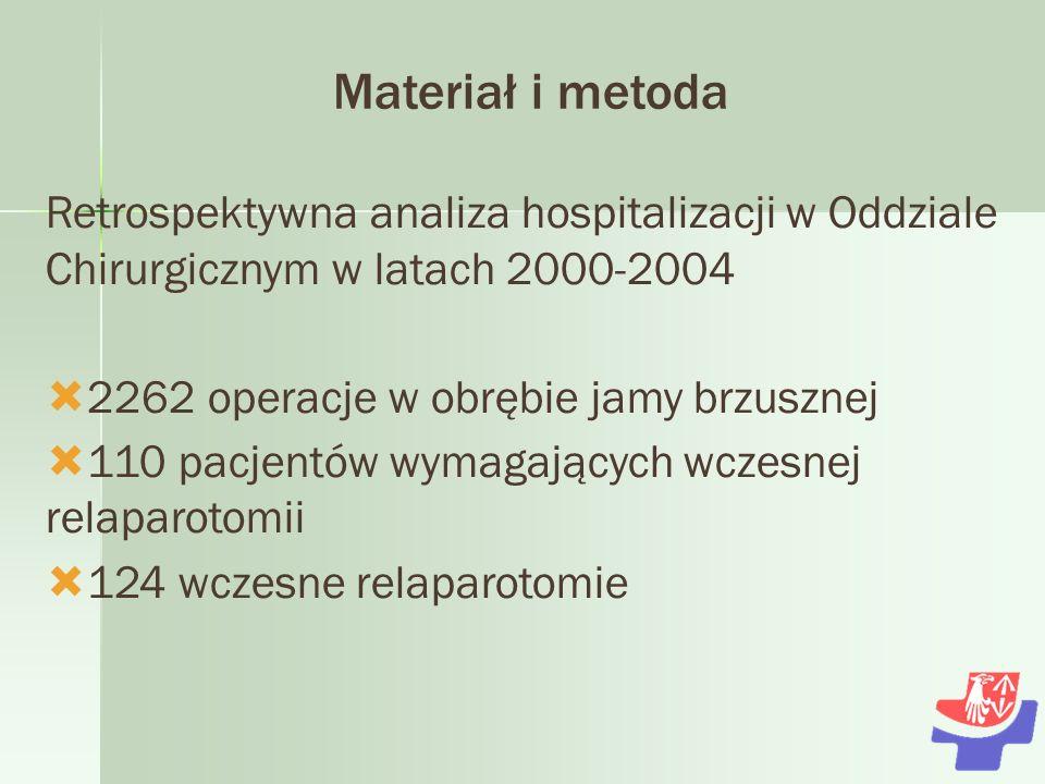 Materiał i metoda Retrospektywna analiza hospitalizacji w Oddziale Chirurgicznym w latach 2000-2004 2262 operacje w obrębie jamy brzusznej 110 pacjentów wymagających wczesnej relaparotomii 124 wczesne relaparotomie
