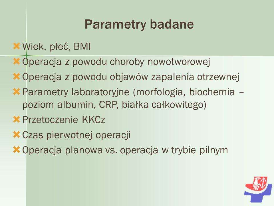 Parametry badane Wiek, płeć, BMI Operacja z powodu choroby nowotworowej Operacja z powodu objawów zapalenia otrzewnej Parametry laboratoryjne (morfologia, biochemia – poziom albumin, CRP, białka całkowitego) Przetoczenie KKCz Czas pierwotnej operacji Operacja planowa vs.