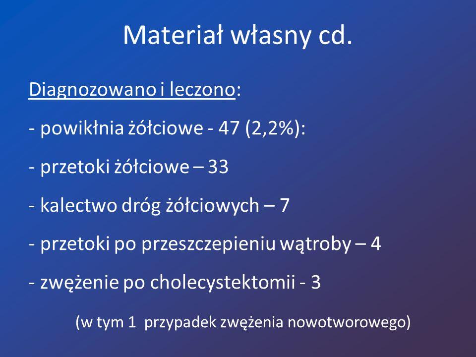 Materiał własny cd.