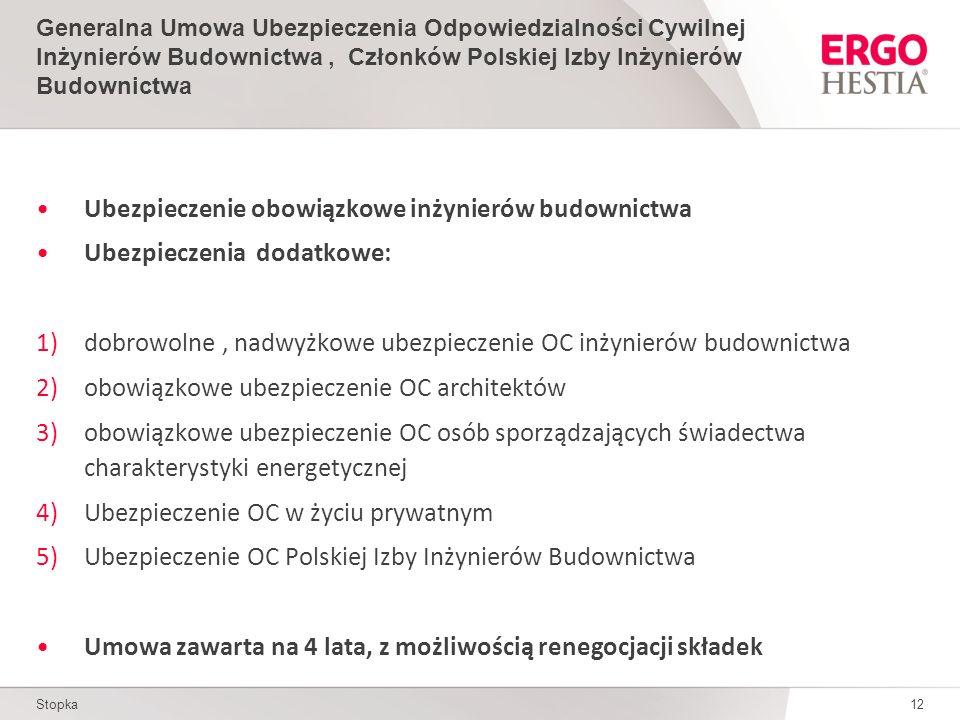 Stopka12 Generalna Umowa Ubezpieczenia Odpowiedzialności Cywilnej Inżynierów Budownictwa, Członków Polskiej Izby Inżynierów Budownictwa Ubezpieczenie obowiązkowe inżynierów budownictwa Ubezpieczenia dodatkowe: 1)dobrowolne, nadwyżkowe ubezpieczenie OC inżynierów budownictwa 2)obowiązkowe ubezpieczenie OC architektów 3)obowiązkowe ubezpieczenie OC osób sporządzających świadectwa charakterystyki energetycznej 4)Ubezpieczenie OC w życiu prywatnym 5)Ubezpieczenie OC Polskiej Izby Inżynierów Budownictwa Umowa zawarta na 4 lata, z możliwością renegocjacji składek