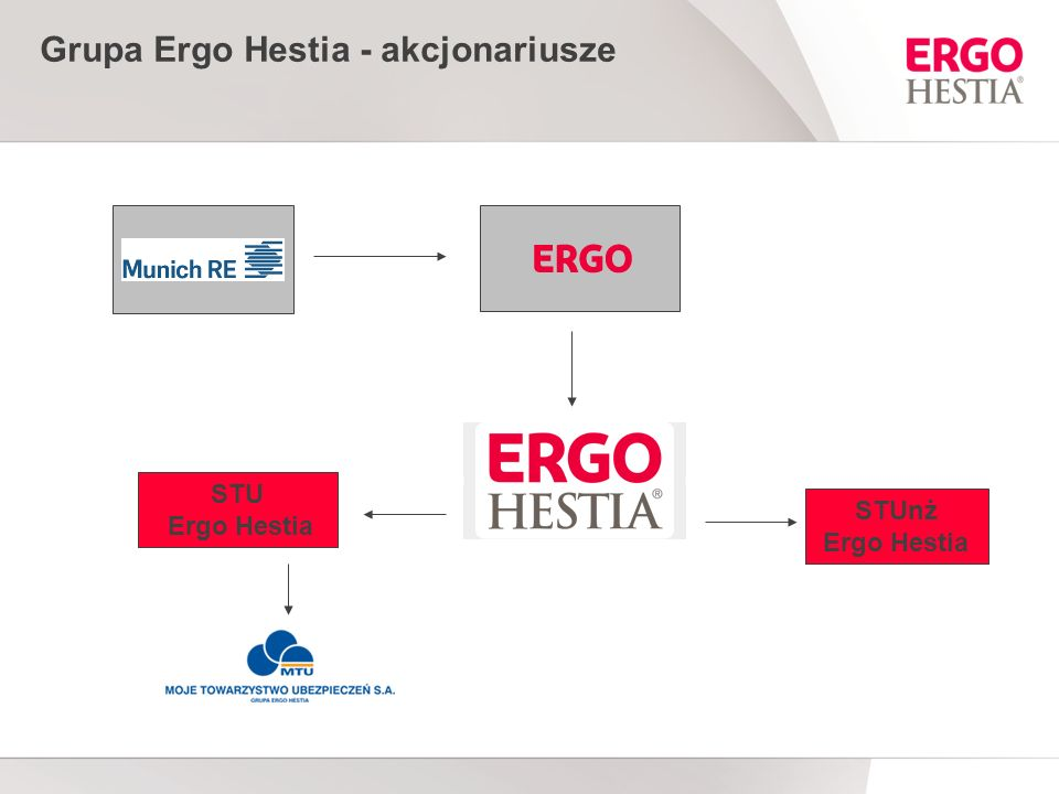 Grupa Ergo Hestia - akcjonariusze STU Ergo Hestia STUnż Ergo Hestia