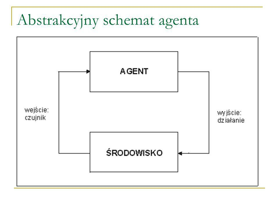 Abstrakcyjny schemat agenta