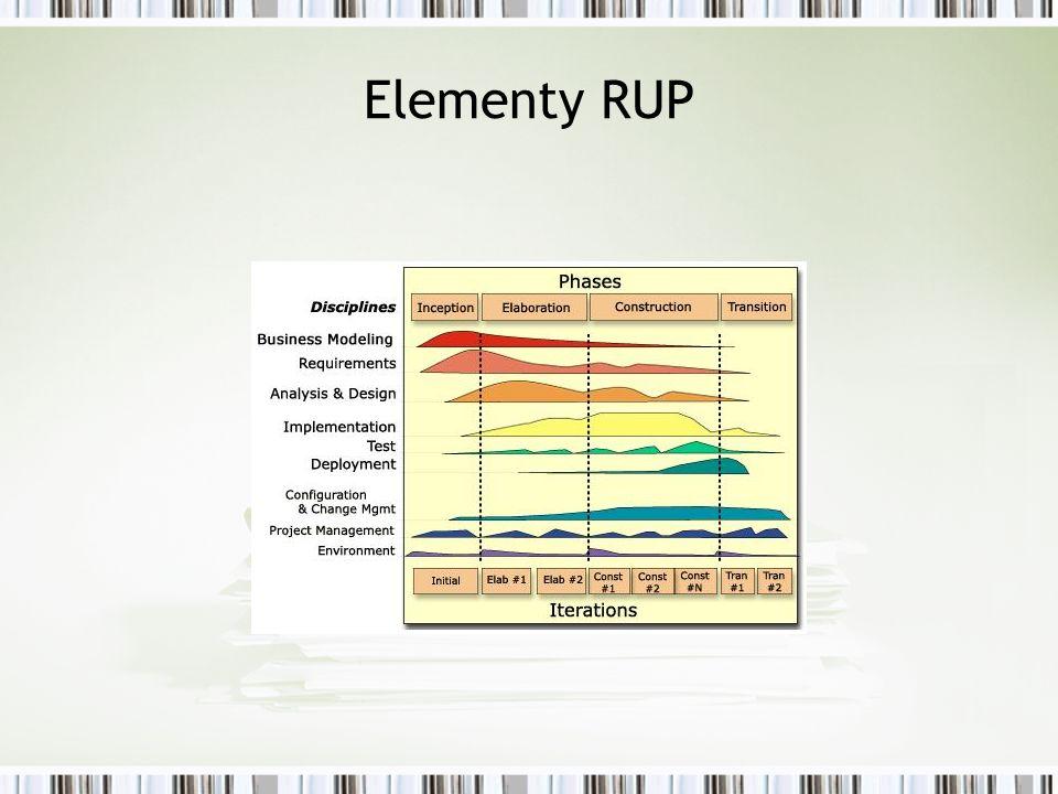 Elementy RUP