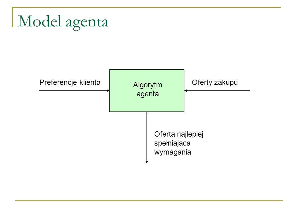 Model agenta Algorytm agenta Preferencje klientaOferty zakupu Oferta najlepiej spełniająca wymagania