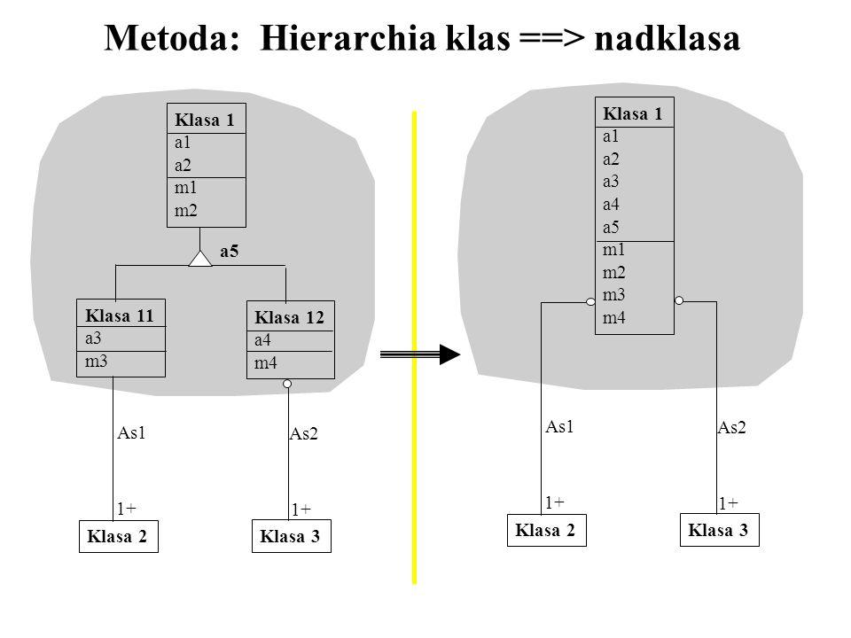 Metoda: Hierarchia klas ==> nadklasa a5 Klasa 1 a1 a2 m1 m2 Klasa 11 a3 m3 Klasa 12 a4 m4 Klasa 2 Klasa 3 1+ As1 1+ As2 Klasa 1 a1 a2 a3 a4 a5 m1 m2 m
