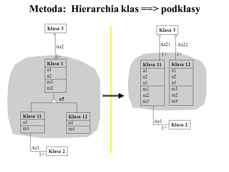 Metoda: Hierarchia klas ==> podklasy a5 Klasa 1 a1 a2 m1 m2 Klasa 11 a3 m3 Klasa 12 a4 m4 Klasa 2 Klasa 3 1+ As1 1+ As2 Klasa 11 a1 a2 a3 m1 m2 m3 Kla