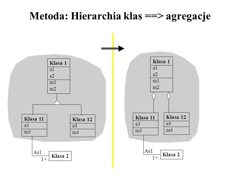 Metoda: Hierarchia klas ==> agregacje Klasa 1 a1 a2 m1 m2 Klasa 11 a3 m3 Klasa 12 a4 m4 Klasa 2 1+ As1 Klasa 1 a1 a2 m1 m2 Klasa 11 a3 m3 Klasa 12 a4
