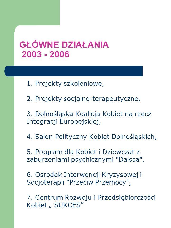 GŁÓWNE DZIAŁANIA 2003 - 2006 1. Projekty szkoleniowe, 2. Projekty socjalno-terapeutyczne, 3. Dolnośląska Koalicja Kobiet na rzecz Integracji Europejsk
