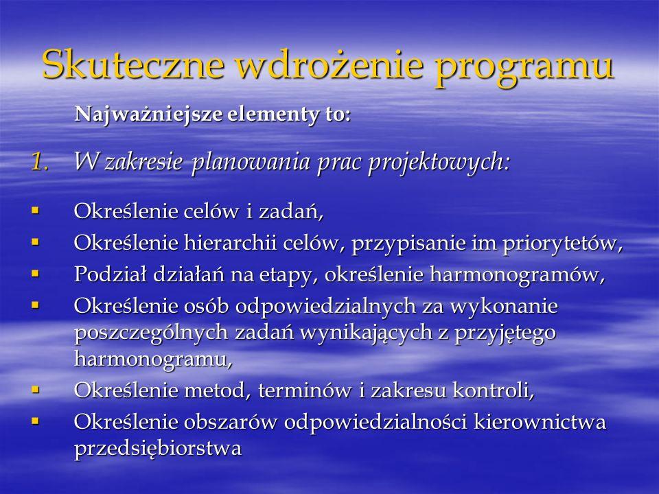 Skuteczne wdrożenie programu Najważniejsze elementy to: 1.W zakresie planowania prac projektowych: Określenie celów i zadań, Określenie celów i zadań,