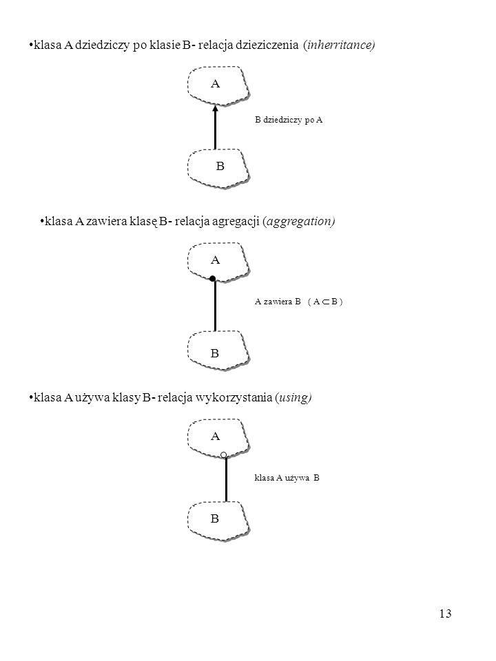 13 klasa A dziedziczy po klasie B- relacja dzieziczenia (inherritance) A B dziedziczy po A B klasa A zawiera klasę B- relacja agregacji (aggregation)