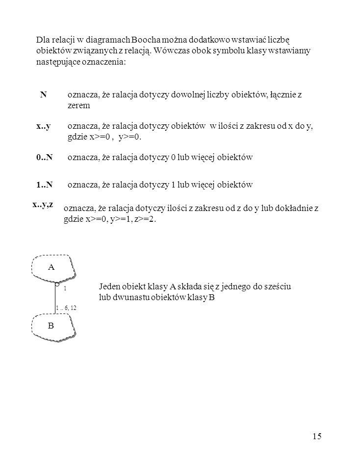 15 Dla relacji w diagramach Boocha można dodatkowo wstawiać liczbę obiektów związanych z relacją. Wówczas obok symbolu klasy wstawiamy następujące ozn