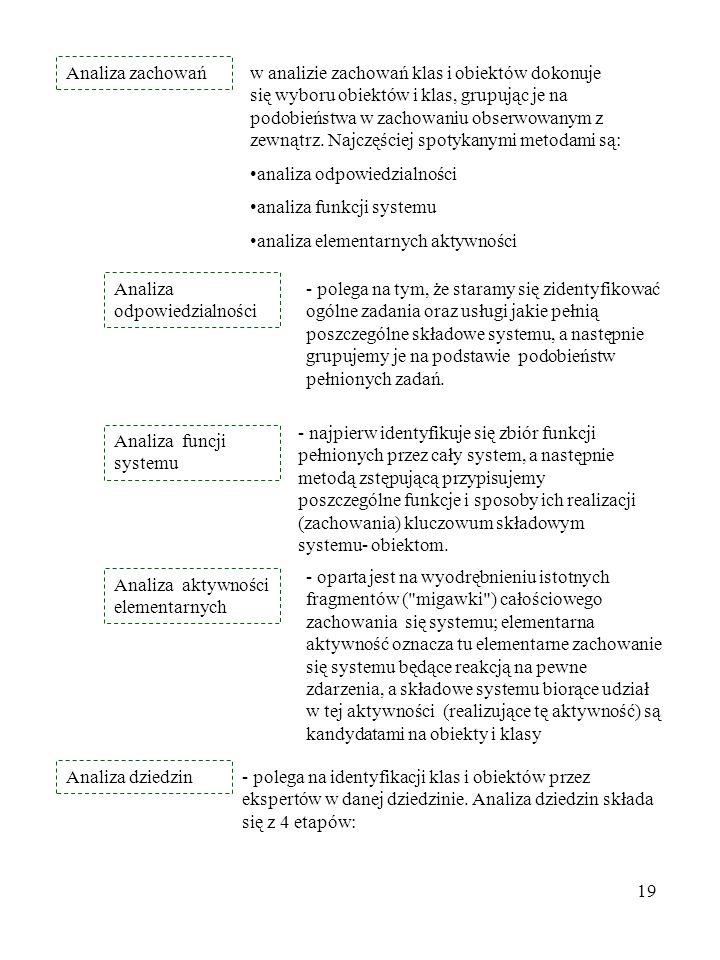 19 Analiza zachowań w analizie zachowań klas i obiektów dokonuje się wyboru obiektów i klas, grupując je na podobieństwa w zachowaniu obserwowanym z z
