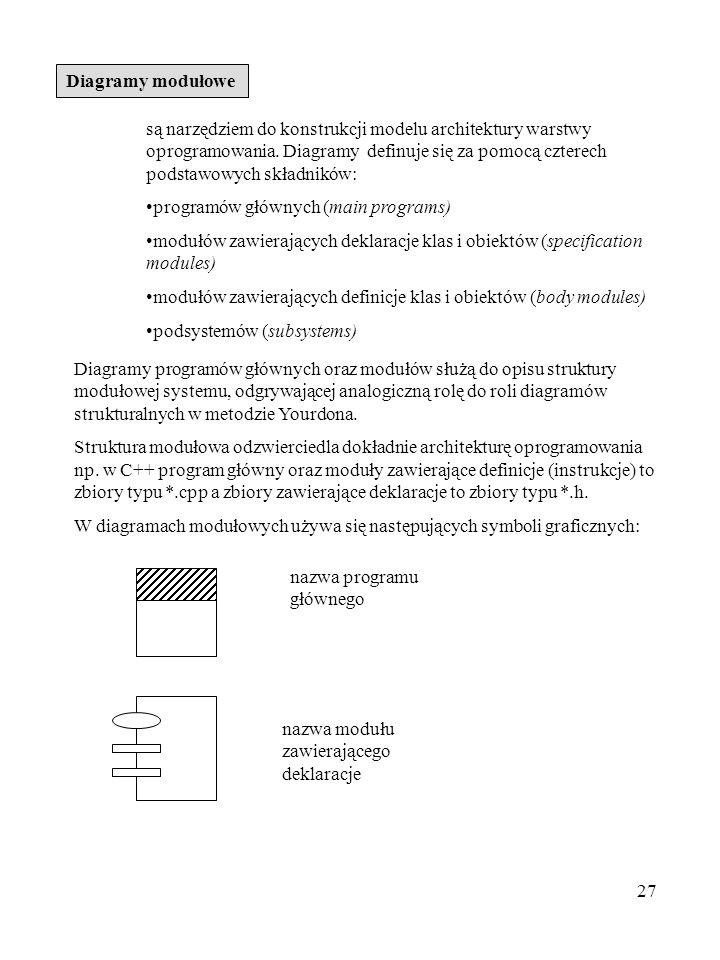 27 Diagramy modułowe są narzędziem do konstrukcji modelu architektury warstwy oprogramowania. Diagramy definuje się za pomocą czterech podstawowych sk